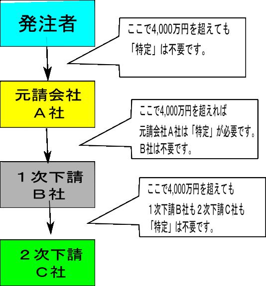 一般建設業許可と特定建設業の違いを表す表
