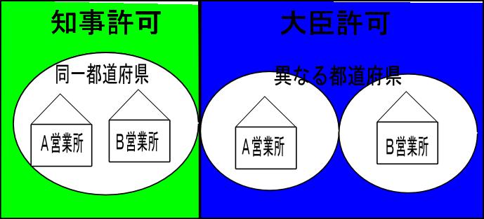 知事許可・大臣許可の違いを表す図